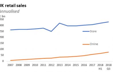 Online share hit 18.2%