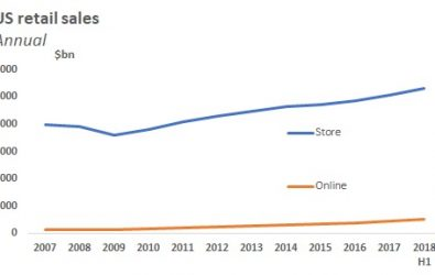 Physical stores keep growing