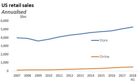 US retail grew faster